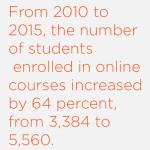 DePaul online enrollment climbs as curriculum expands