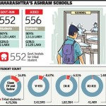 'Lack of monitoring harms tribal ashram schools'