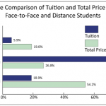 Online Education Costs More, Not Less